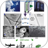 Transforming Greenhouse Gas CO2 into Carbon Nanotubes