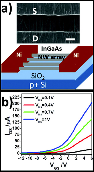 (a) (Top) SEM and (bottom) schematic of a back-gated InGaAs NW array FET. The scale bar is 1 ¼m. The designated channel length and width are 2 and 200 ¼m, respectively. (b) Transfer characteristic of a representative InGaAs NW parallel device under VDS = 0.1, 0.4, 0.7, and 1 V, about 200 NWs bridging S/D.