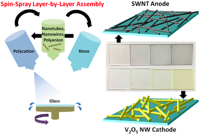 Rapid and controllable spin–spray layer-by-layer (SSLbL) method