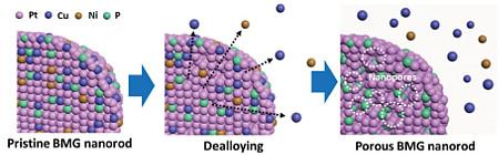 Evolution of the Pt-BMG surface as a result of dealloying: a) Schematic drawing showing nanopore formation upon dealloying.