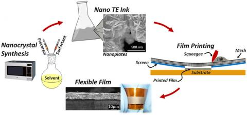 Schematic illustration of overall fabrication process for the flexible thermoelectric films, including nanocrystal synthesis, nano-ink processing, screen printing of thermoelectric films on flexible substrate, and sintered flexible films.