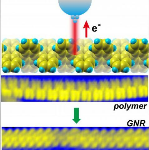 """A graphene nanoribbon is born. A scanning tunneling microscope injects charge carriers called """"holes"""" into a polymer precursor, triggering a reaction called cyclodehydrogenation at that site, creating a specific place at which a freestanding graphene nanoribbon forms from the bottom up. Image credit: Oak Ridge National Laboratory, U.S. Dept. of Energy"""